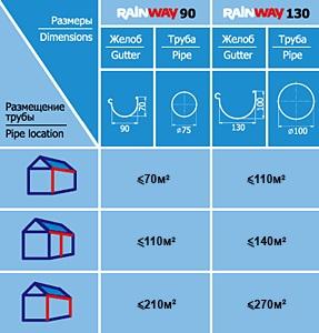 Таблица выбора диаметра водосточной системы