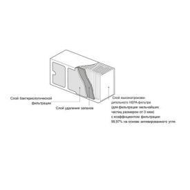 НЕРА-фильтр к очистителю воздуха AIRCOMFORT XJ-3000C