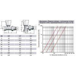 """Клапан термостатический проходной Roda 1/2"""" (технические характеристики)"""