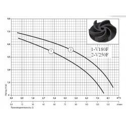 Насос дренажно-фекальный SPRUT V180F (характеристика)