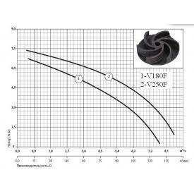 Насос дренажно-фекальный SPRUT V250F (характеристика)