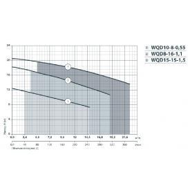 Насос дренажно-фекальный НАСОСЫ+ WQD 10-8-0,55 (характеристика)