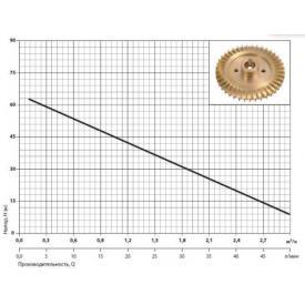 Насос скважинный SPRUT 3SKm 100 график