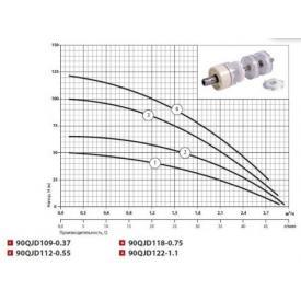 Насос скважинный SPRUT 90QJD118-0,75 характеристика
