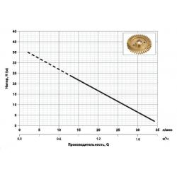 Насосная станция НАСОСЫ+ AUQB 60 характеристики