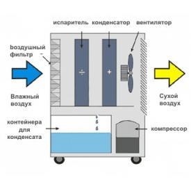Осушитель воздуха MASTER DH 716 (принцип работы)