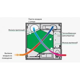 Приточно-вытяжная установка ВЕНТС Микра 150 Э (принцип работы)