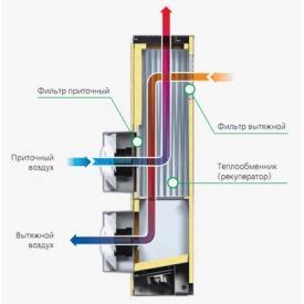 Приточно-вытяжная установка ВЕНТС Микра 60 (принцип работы)