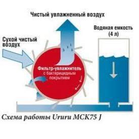 Очиститель-увлажнитель воздуха DAIKIN MCK75J (схема)